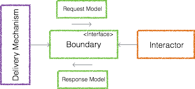 boundary-interactor